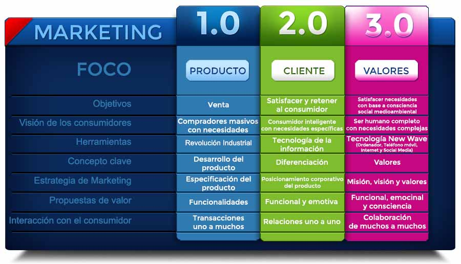 SmileComunicacion-Diferencias-entre-el-marketing-1.0-2.0-3.0