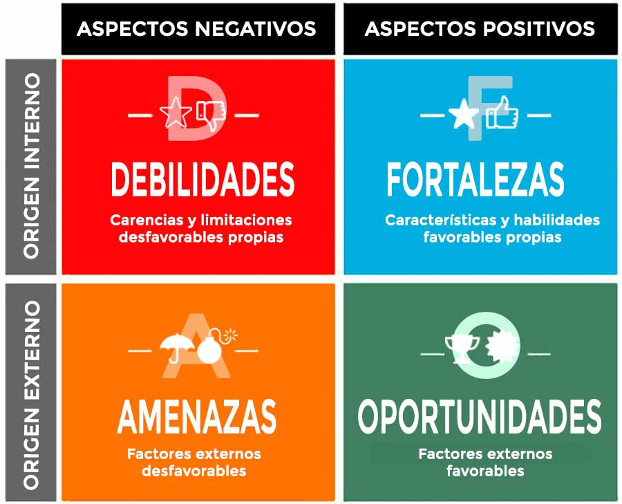 SmileComunicacion-Marketing-de-contenidos-Análisis-DAFO-para-que-funcione-la-estrategia-de-marketing-900x729