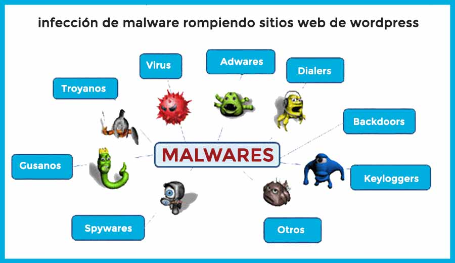 SmileComunicacion-Malware-Virus-en-WordPress-Site-Malware-Web-Hacking-Problem-900x520